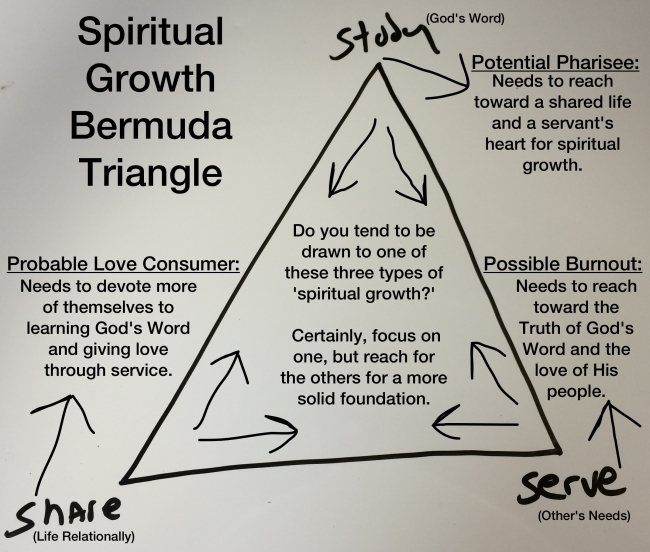 Spiritual Growth Bermuda Triangle
